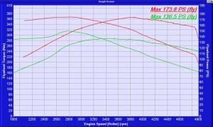 bmw 320d 150 bhp 2002